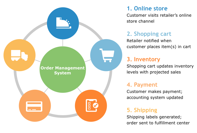 E Retail An Online Retail Management System Eziline