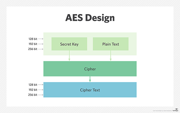 Secure And Encrypted Short Message Service Using Aes